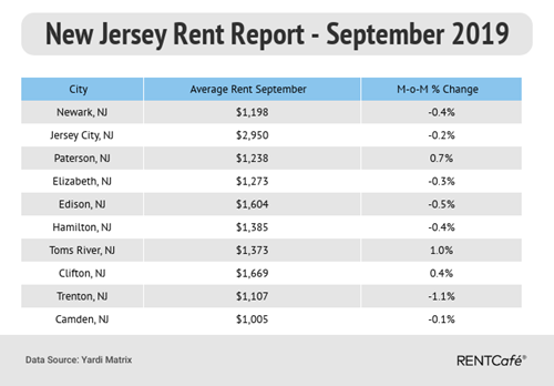 Sept. rent report: Which N.J. town has the fastest growing rent ...